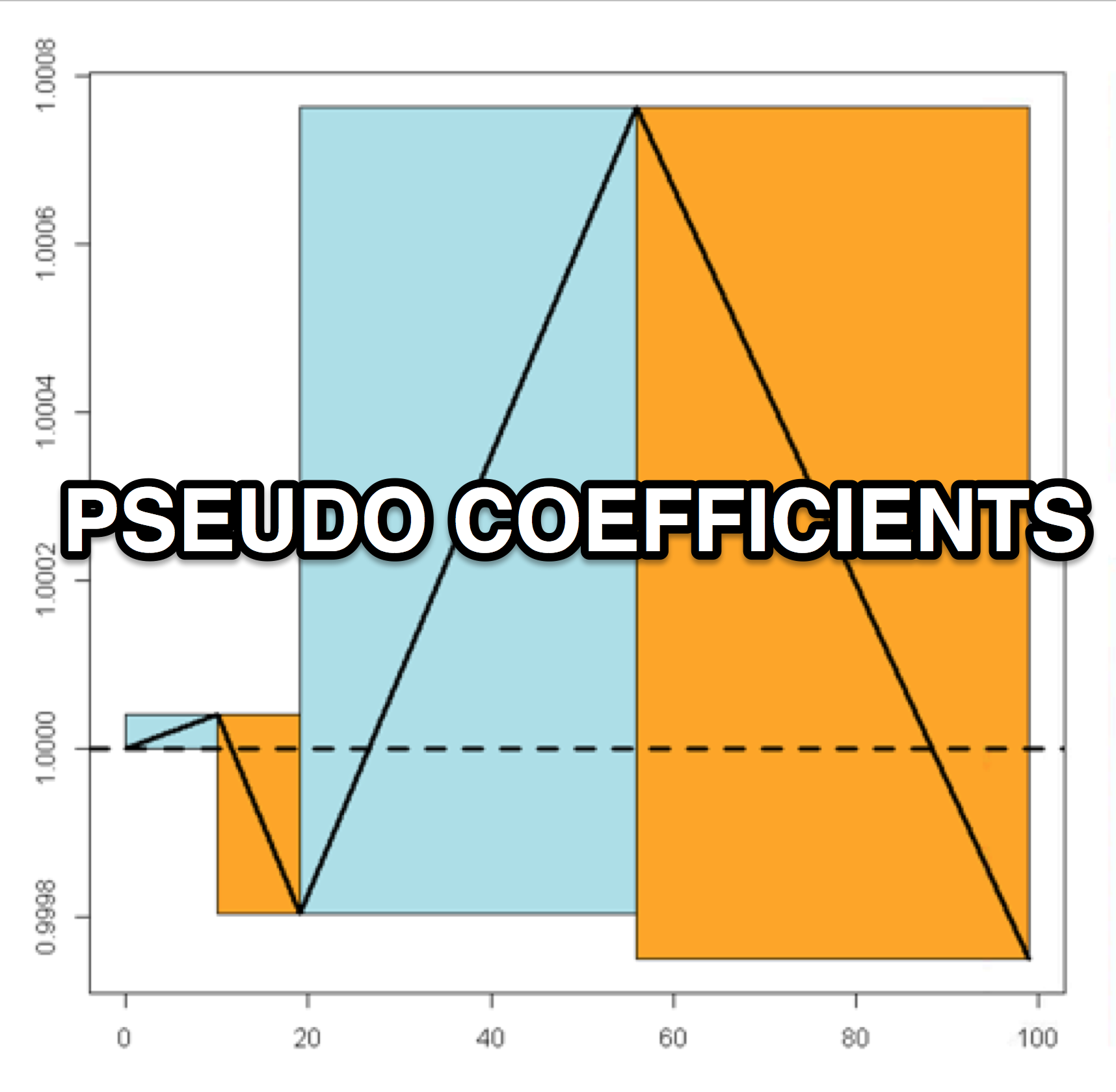 pseudo coefficients